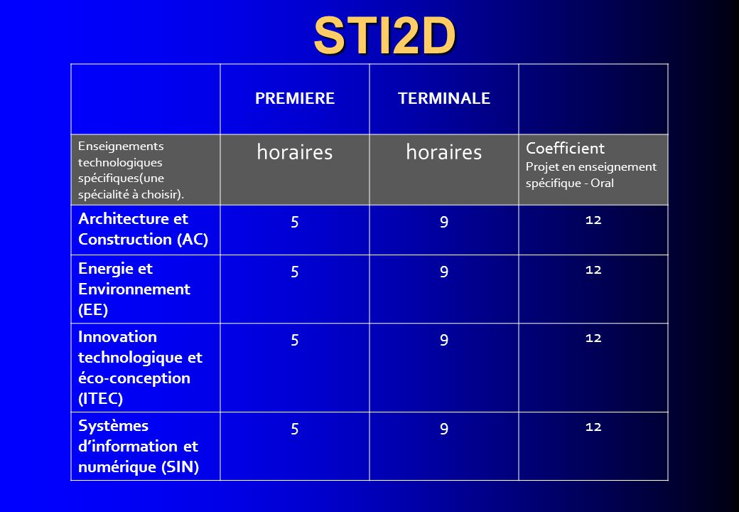 STI2D horaires PREMIERE TERMINALE Coefficient Architecture et