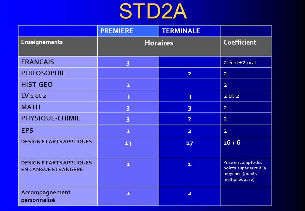 STD2A Horaires PREMIERE TERMINALE Coefficient FRANCAIS 3