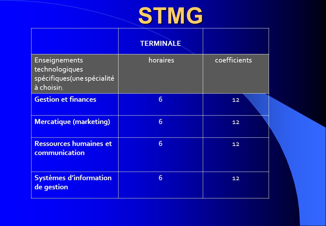 STMG TERMINALE. Enseignements technologiques spécifiques(une spécialité à choisir). horaires. coefficients.