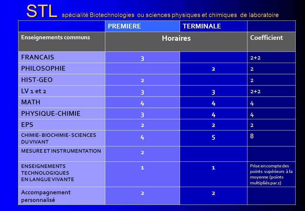 STL spécialité Biotechnologies ou sciences physiques et chimiques de laboratoire