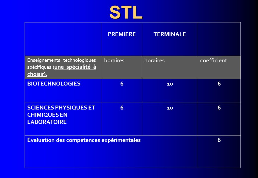 STL PREMIERE TERMINALE horaires coefficient BIOTECHNOLOGIES 6 10