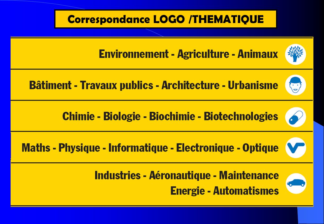 Correspondance LOGO /THEMATIQUE
