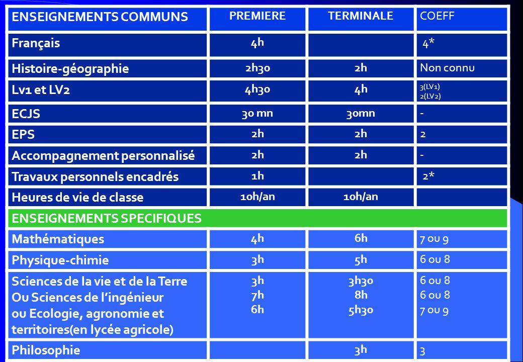 ENSEIGNEMENTS COMMUNS Français Histoire-géographie Lv1 et LV2 ECJS EPS