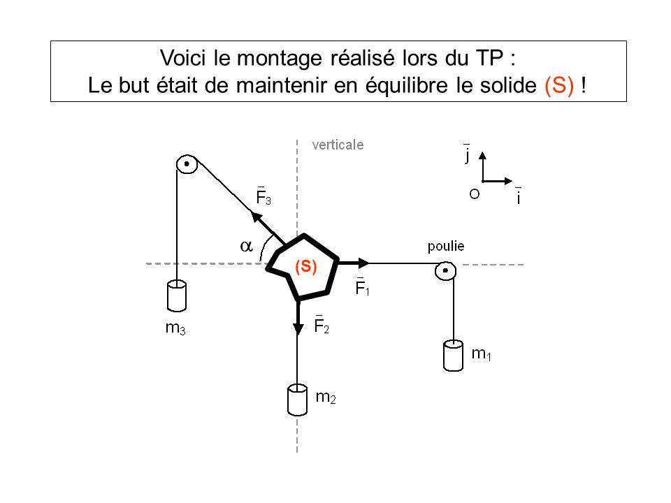 Voici le montage réalisé lors du TP : Le but était de maintenir en équilibre le solide (S) !