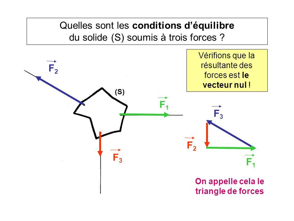 On appelle cela le triangle de forces