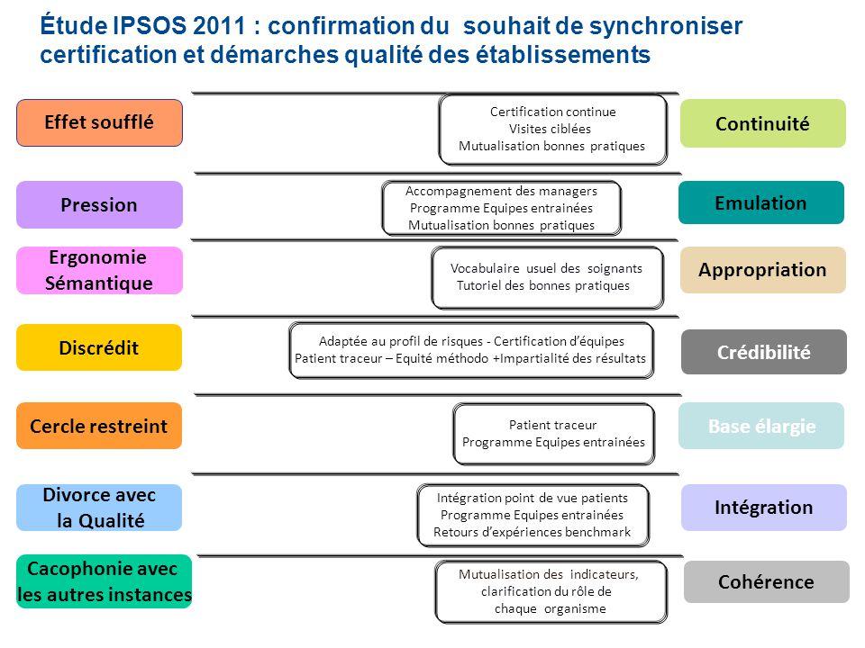 Étude IPSOS 2011 : confirmation du souhait de synchroniser certification et démarches qualité des établissements