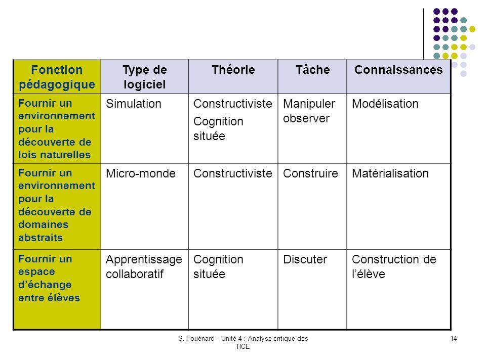S. Fouénard - Unité 4 : Analyse critique des TICE