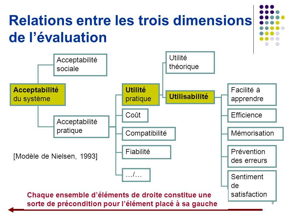 Relations entre les trois dimensions de l'évaluation