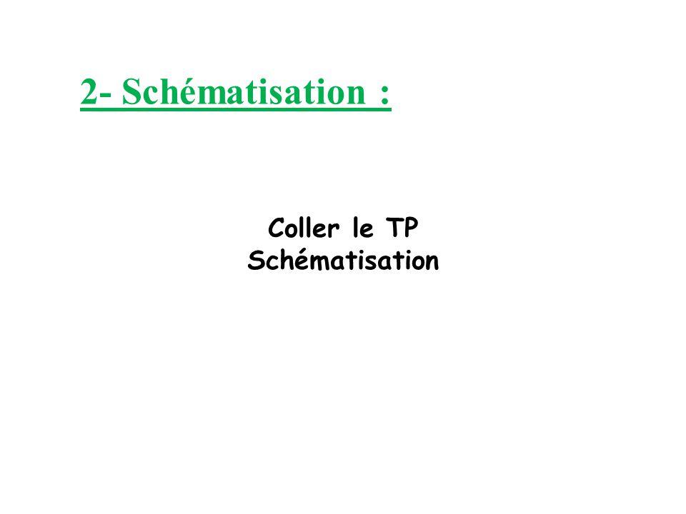 2- Schématisation : Coller le TP Schématisation