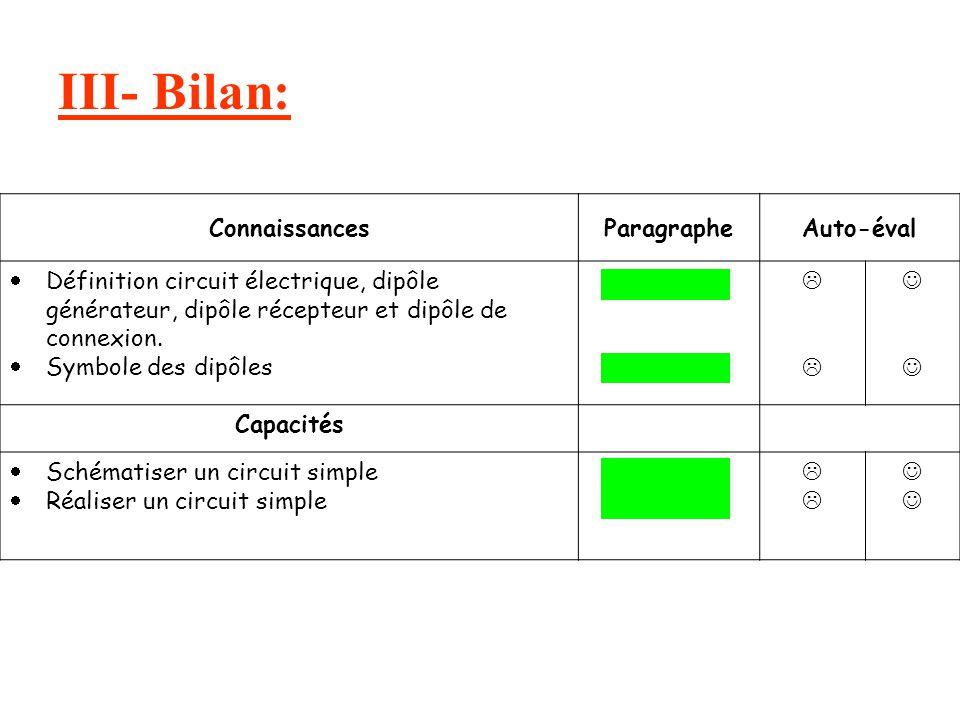 III- Bilan: Connaissances Paragraphe Auto-éval