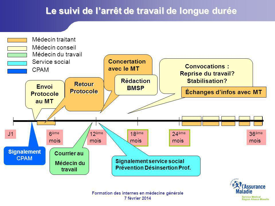 Arret de travail maladie ppt video online t l charger for Suivi de courrier temporaire