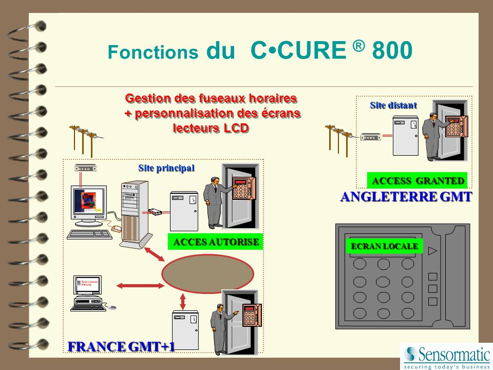 Fonctions du C•CURE ® 800 ANGLETERRE GMT FRANCE GMT+1