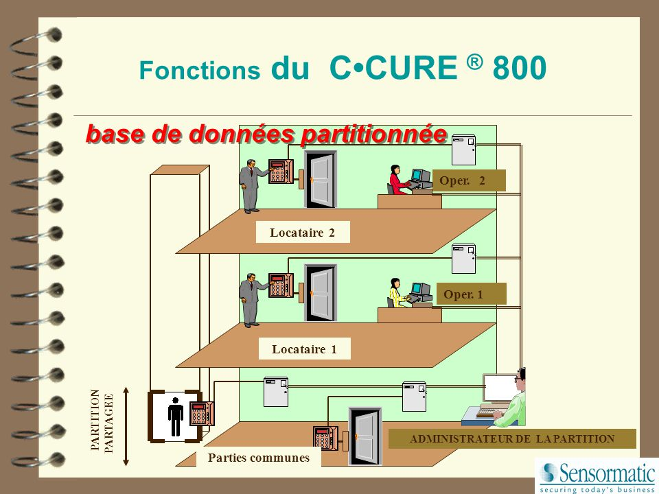 ADMINISTRATEUR DE LA PARTITION