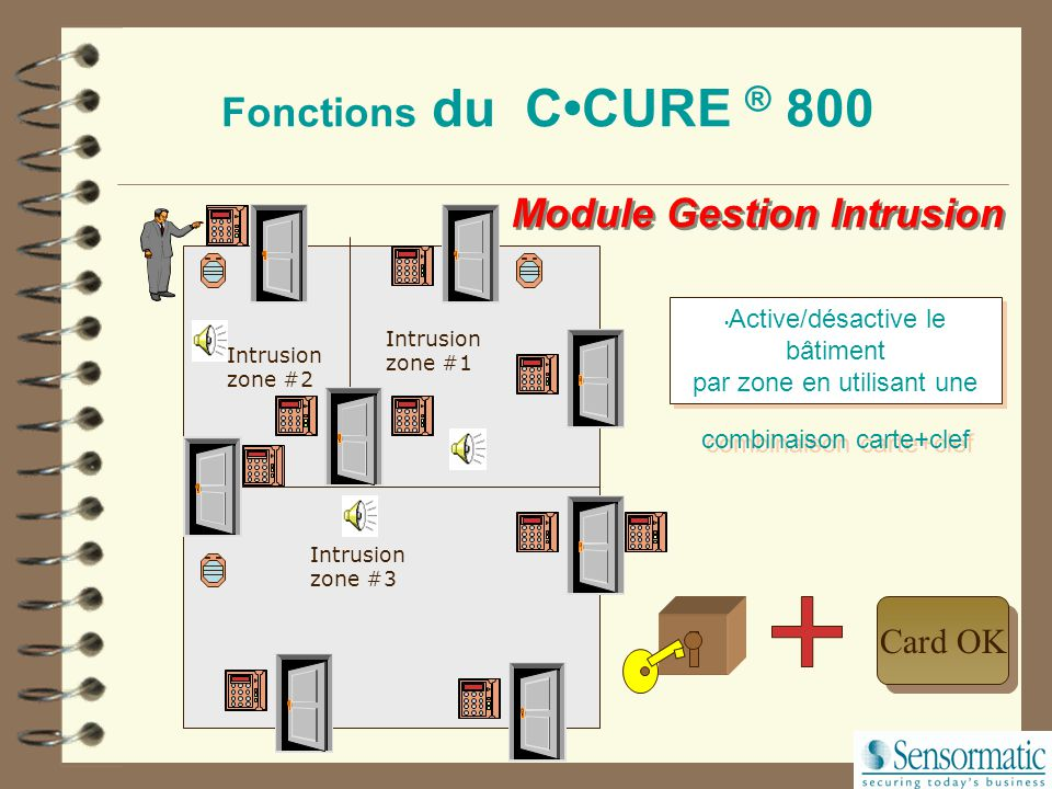 Module Gestion Intrusion
