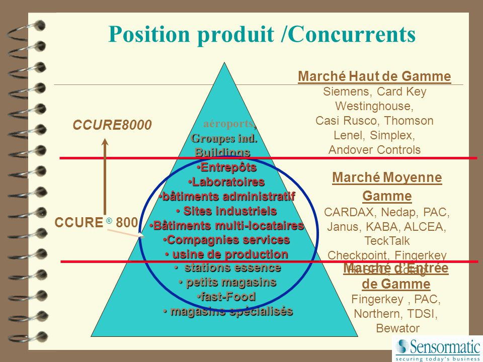Position produit /Concurrents