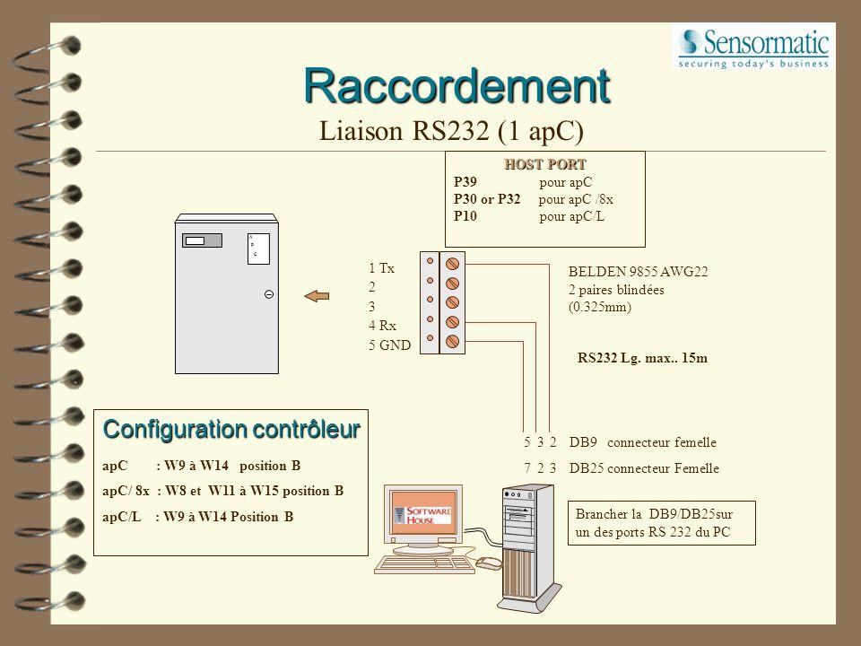 Raccordement Liaison RS232 (1 apC) Configuration contrôleur
