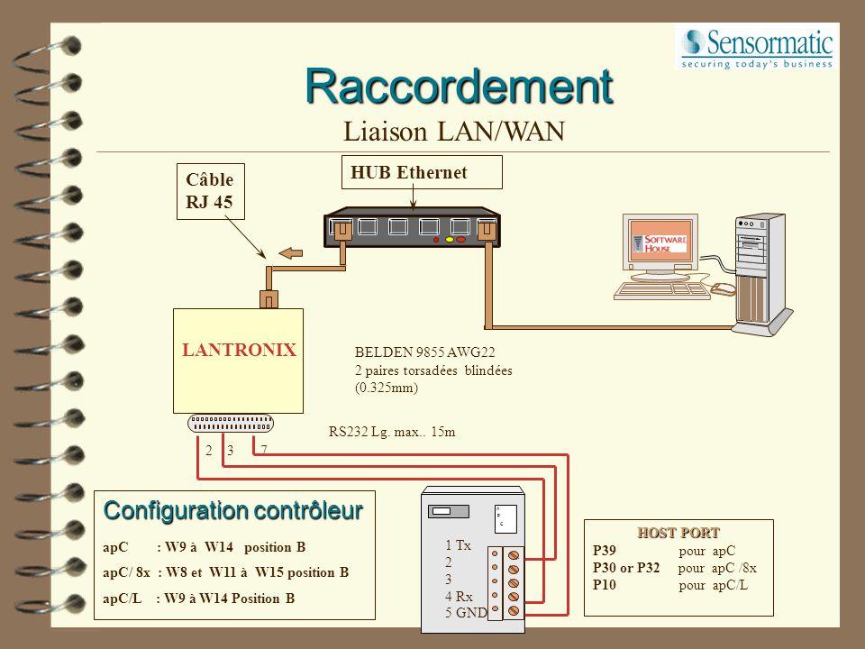 Raccordement Liaison LAN/WAN Configuration contrôleur HUB Ethernet