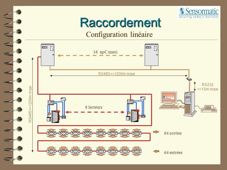 Configuration linéaire