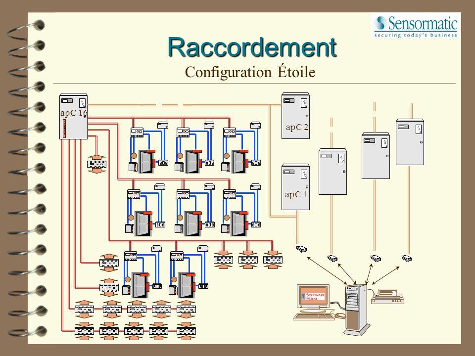 Raccordement Configuration Étoile A P C apC 1 apC 2 apC 16