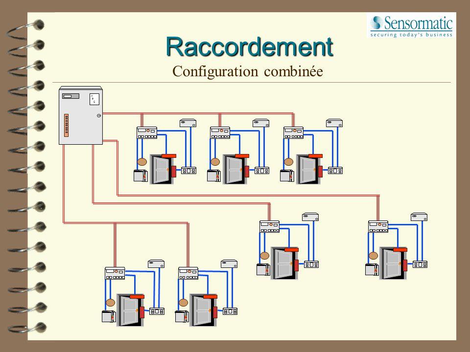 Configuration combinée