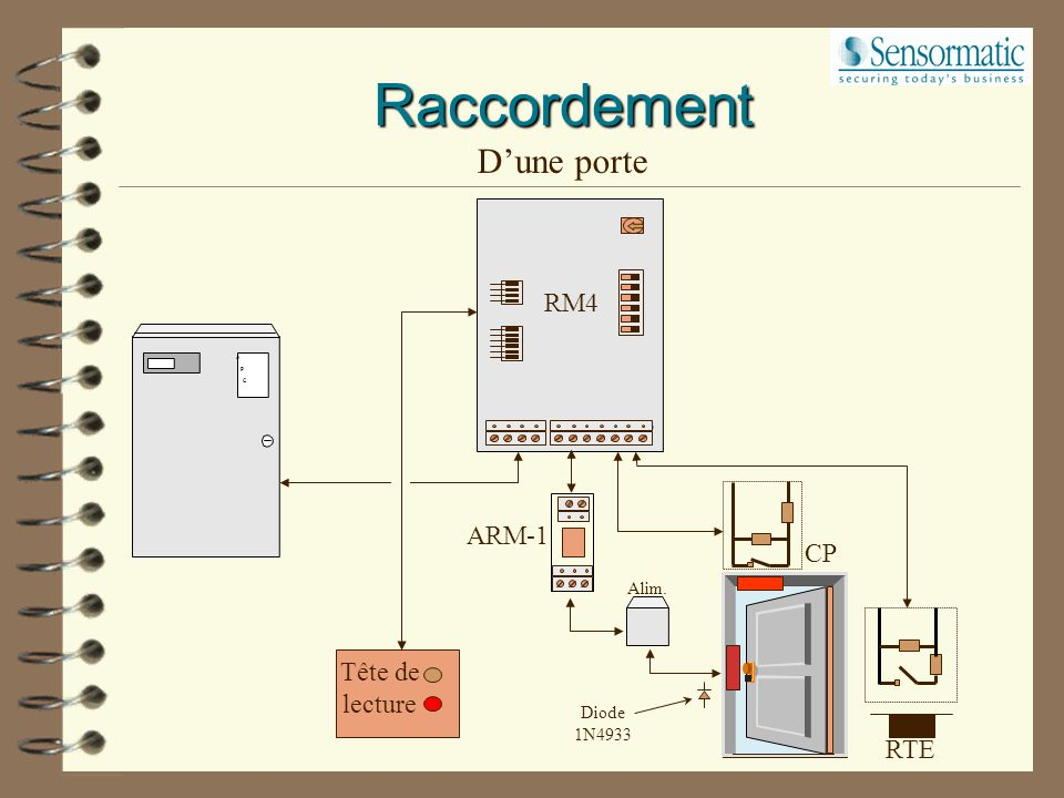 Raccordement D'une porte RM4 ARM-1 CP Tête de lecture RTE Alim.