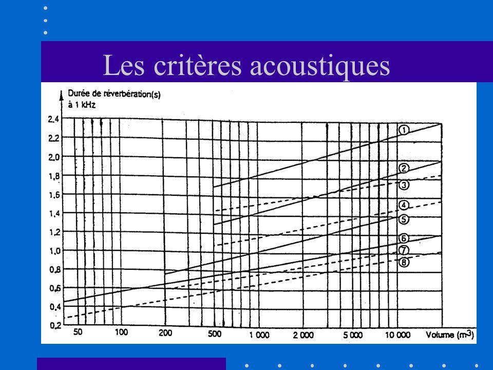 Les critères acoustiques