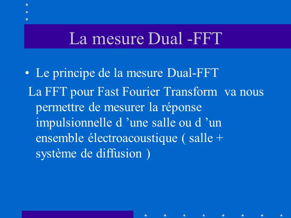 La mesure Dual -FFT Le principe de la mesure Dual-FFT