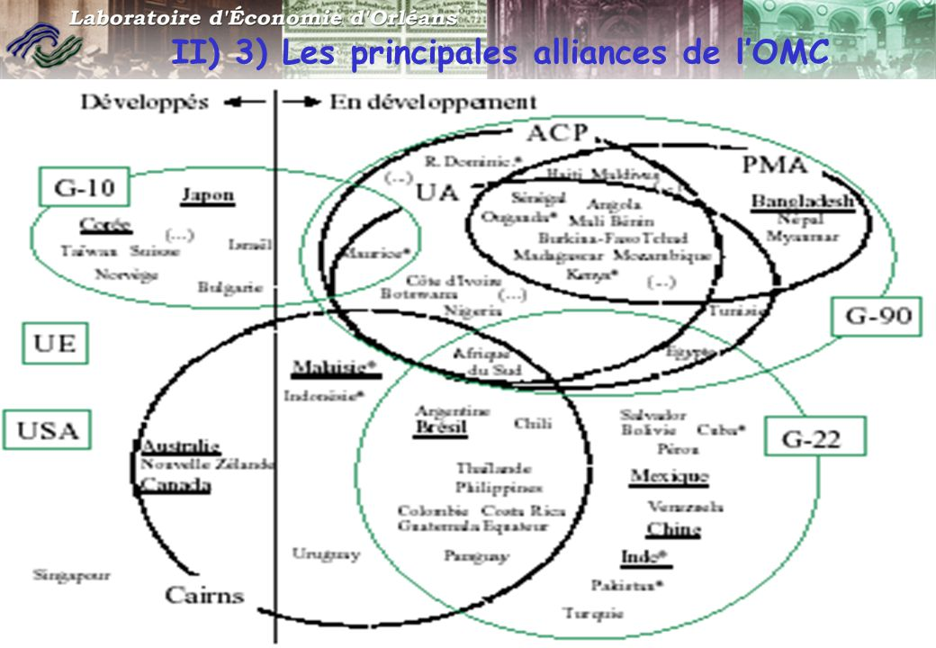 II) 3) Les principales alliances de l'OMC