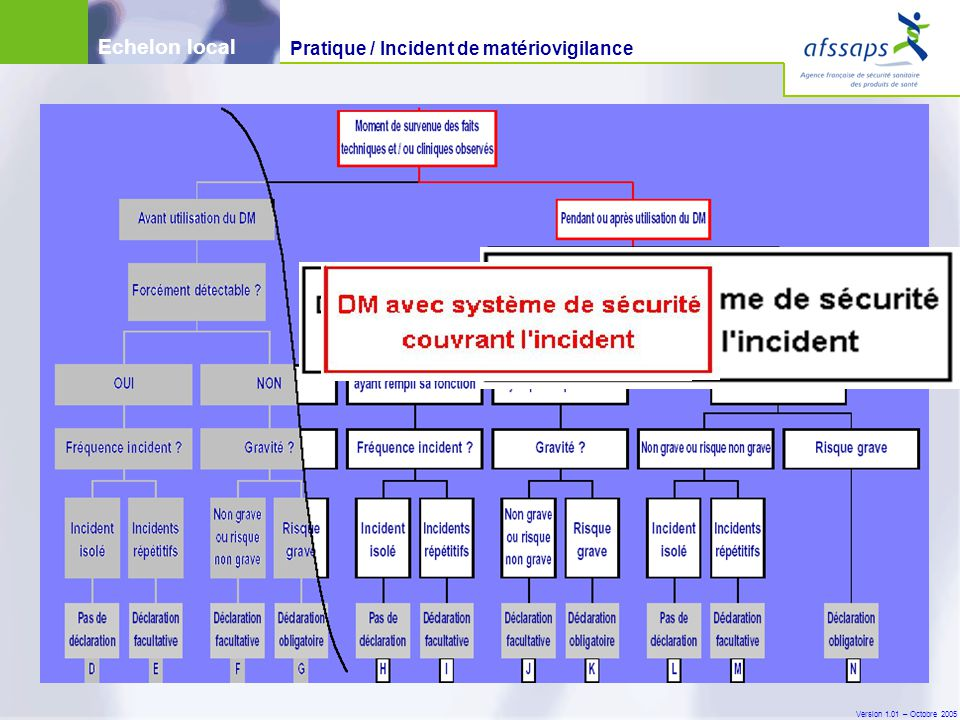 Echelon local Pratique / Incident de matériovigilance