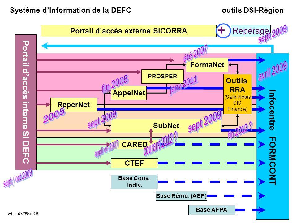Système d'Information de la DEFC outils DSI-Région