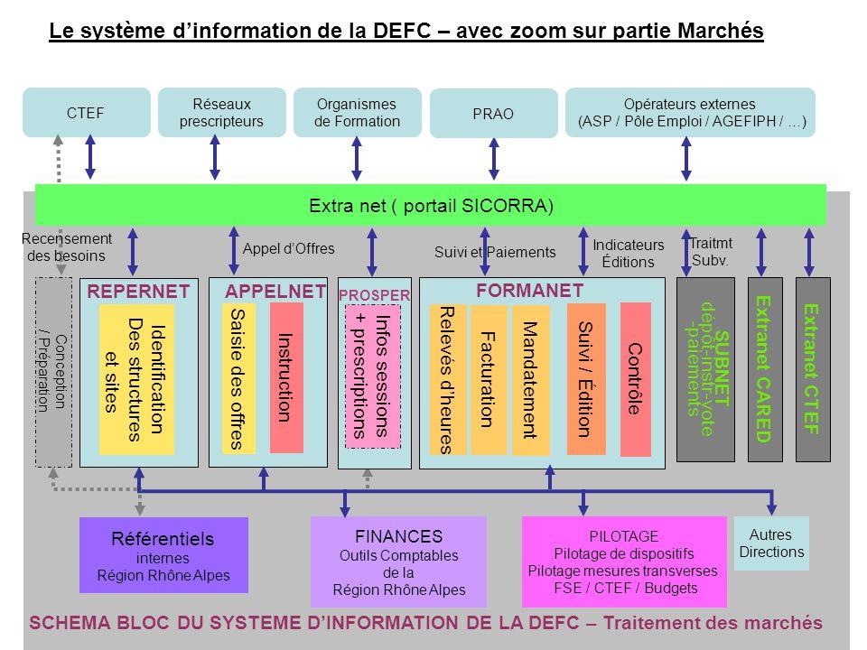 Le système d'information de la DEFC – avec zoom sur partie Marchés