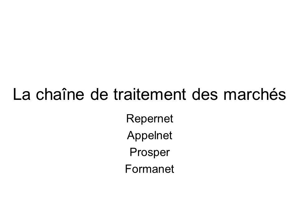La chaîne de traitement des marchés