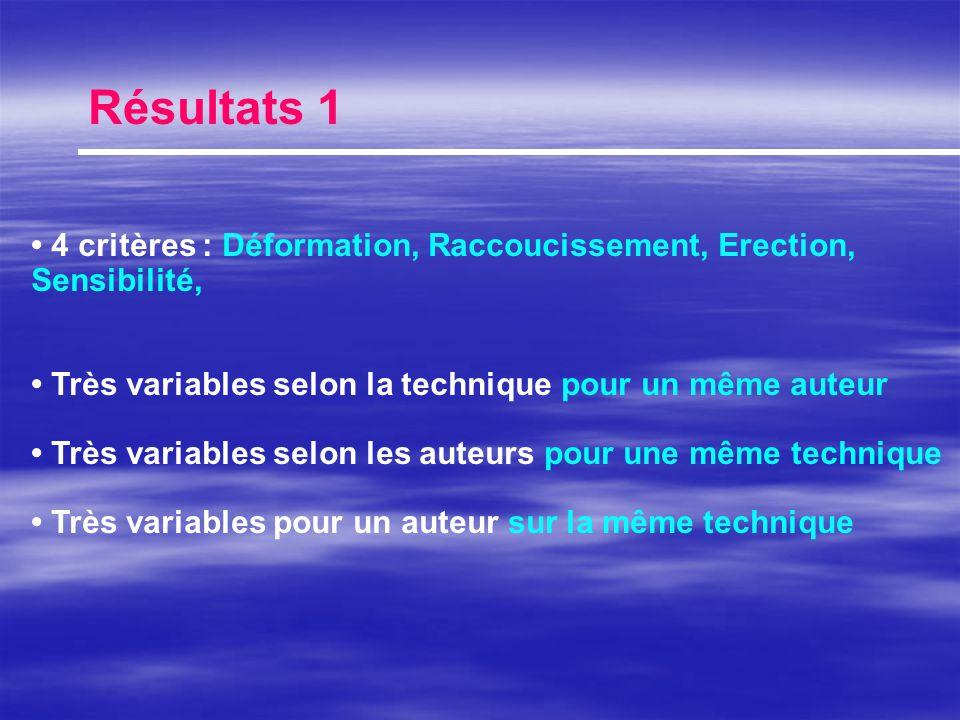 Résultats 1 • 4 critères : Déformation, Raccoucissement, Erection, Sensibilité, • Très variables selon la technique pour un même auteur.