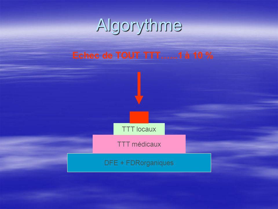 Algorythme Echec de TOUT TTT…...1 à 10 % TTT locaux TTT médicaux
