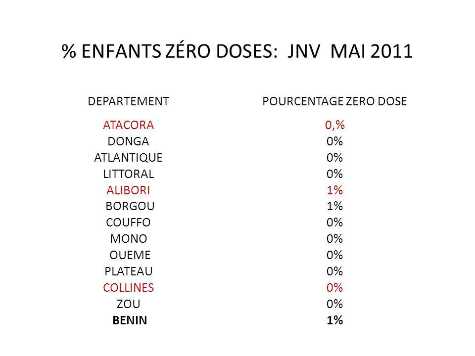 % ENFANTS ZÉRO DOSES: JNV MAI 2011