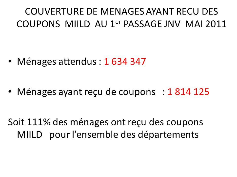 COUVERTURE DE MENAGES AYANT RECU DES COUPONS MIILD AU 1er PASSAGE JNV MAI 2011