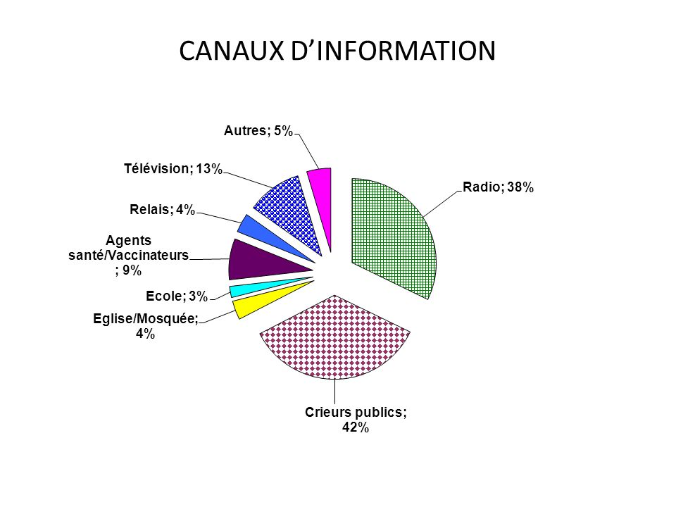 CANAUX D'INFORMATION