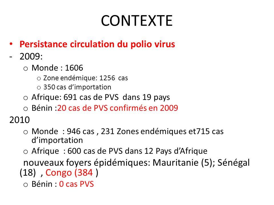 CONTEXTE Persistance circulation du polio virus 2009: 2010