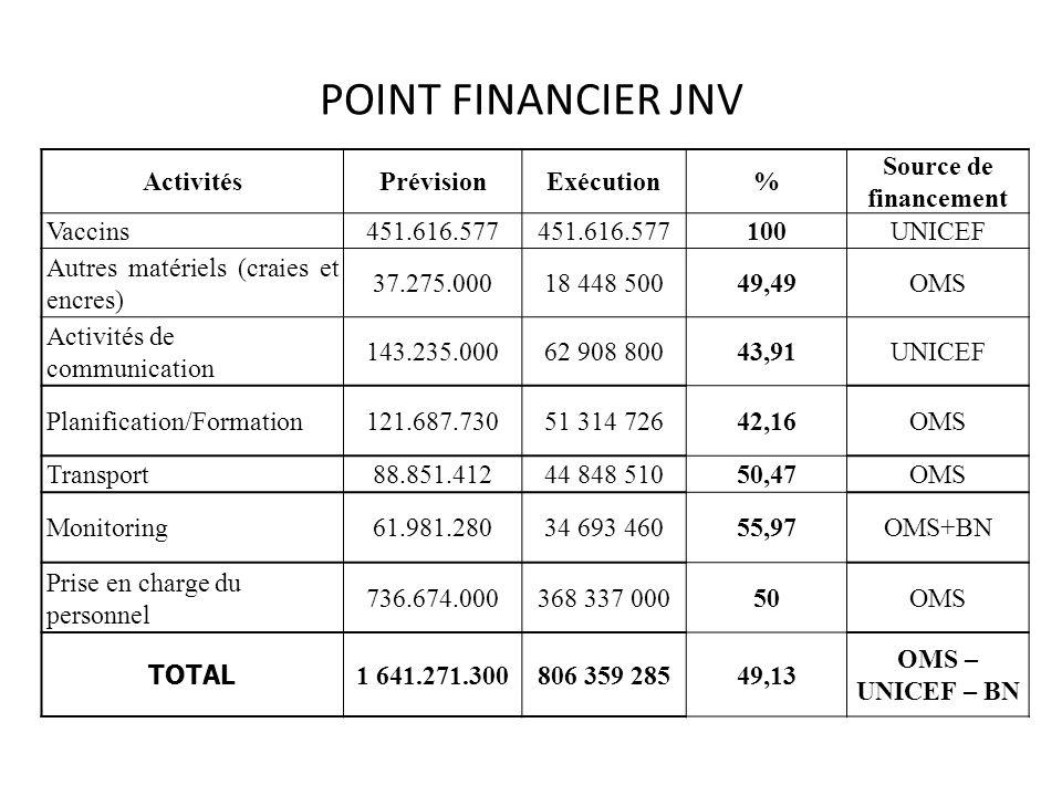 POINT FINANCIER JNV Activités Prévision Exécution %