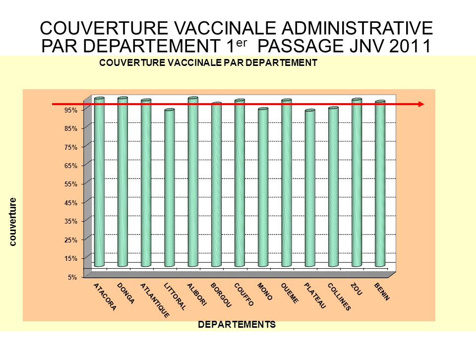 COUVERTURE VACCINALE ADMINISTRATIVE PAR DEPARTEMENT 1er PASSAGE JNV 201 1