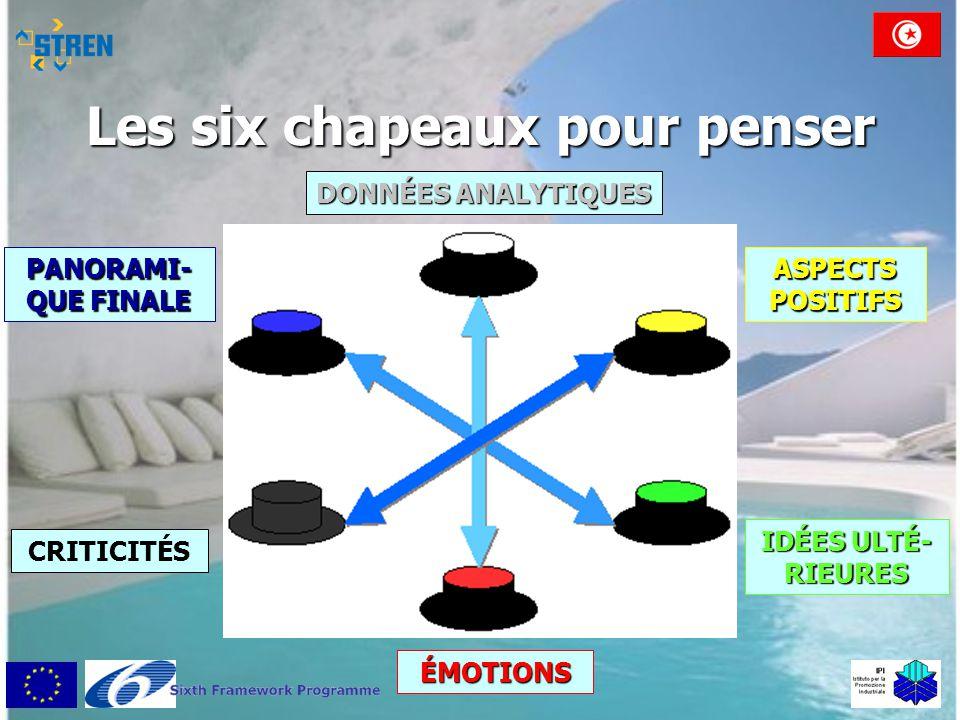 Les six chapeaux pour penser