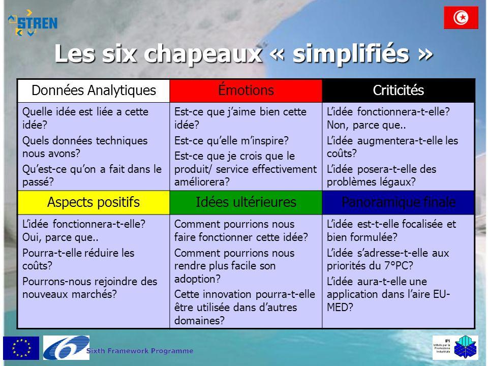 Les six chapeaux « simplifiés »