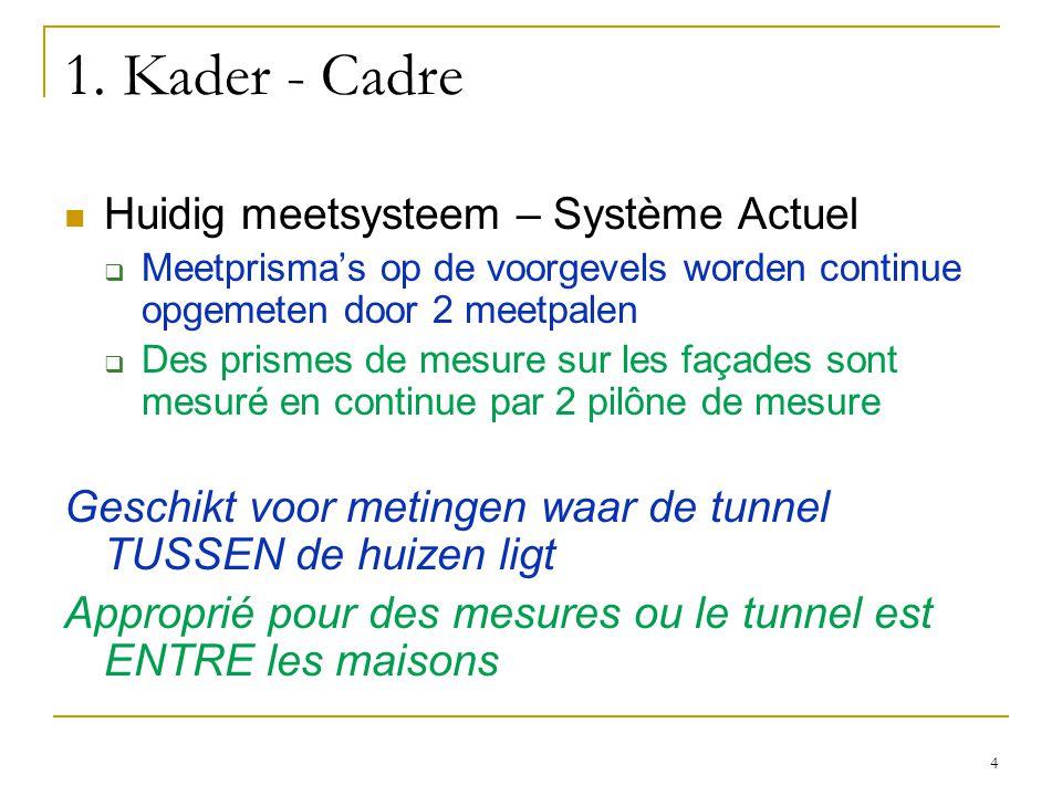 1. Kader - Cadre Huidig meetsysteem – Système Actuel