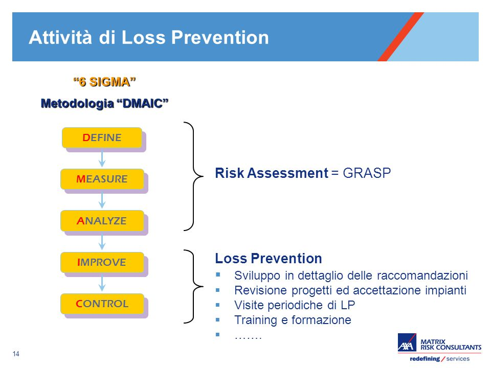 Attività di Loss Prevention