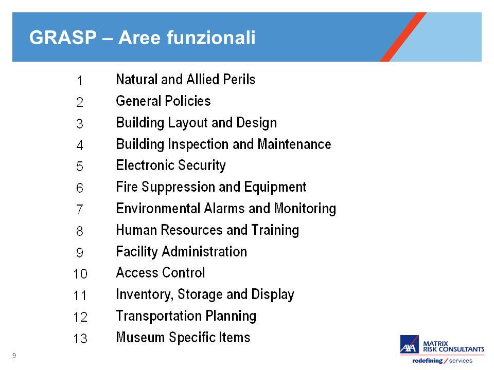 GRASP – Aree funzionali