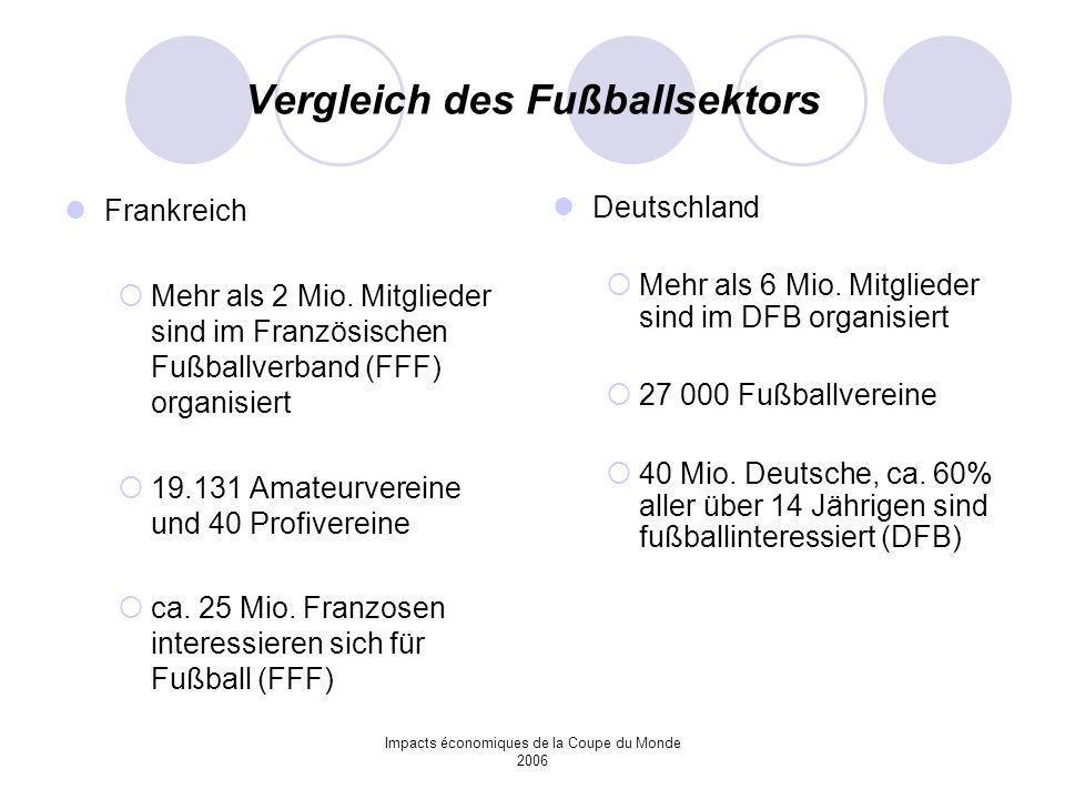 Vergleich des Fußballsektors