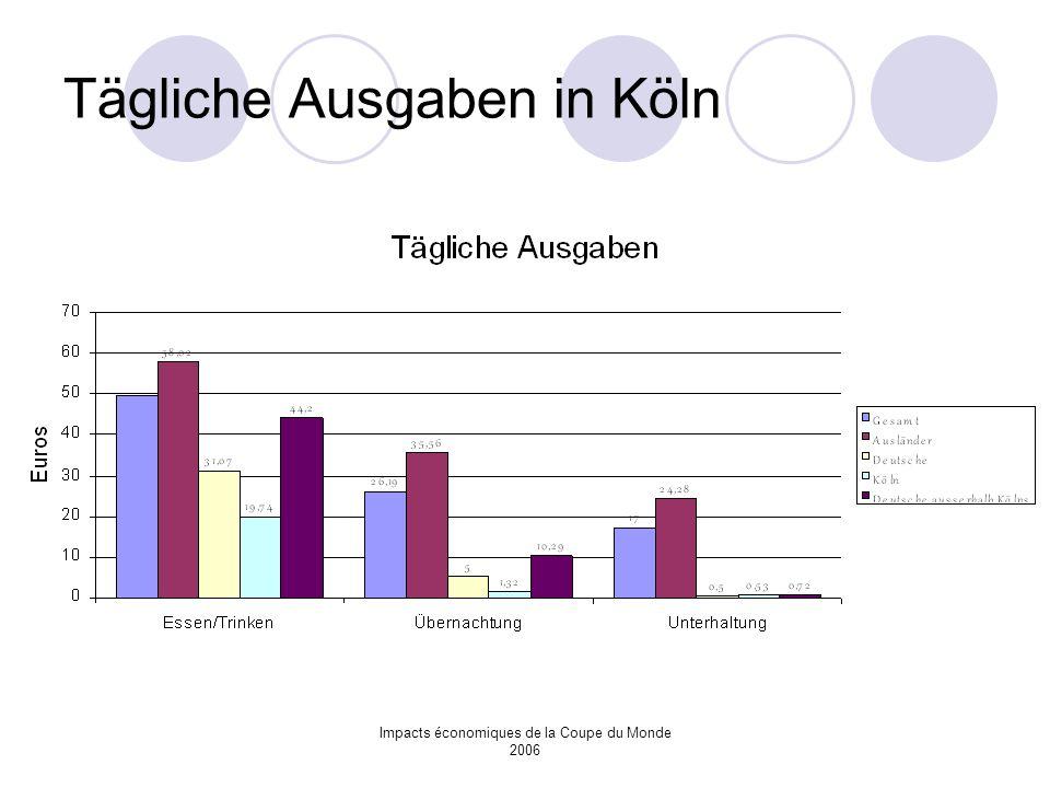 Tägliche Ausgaben in Köln