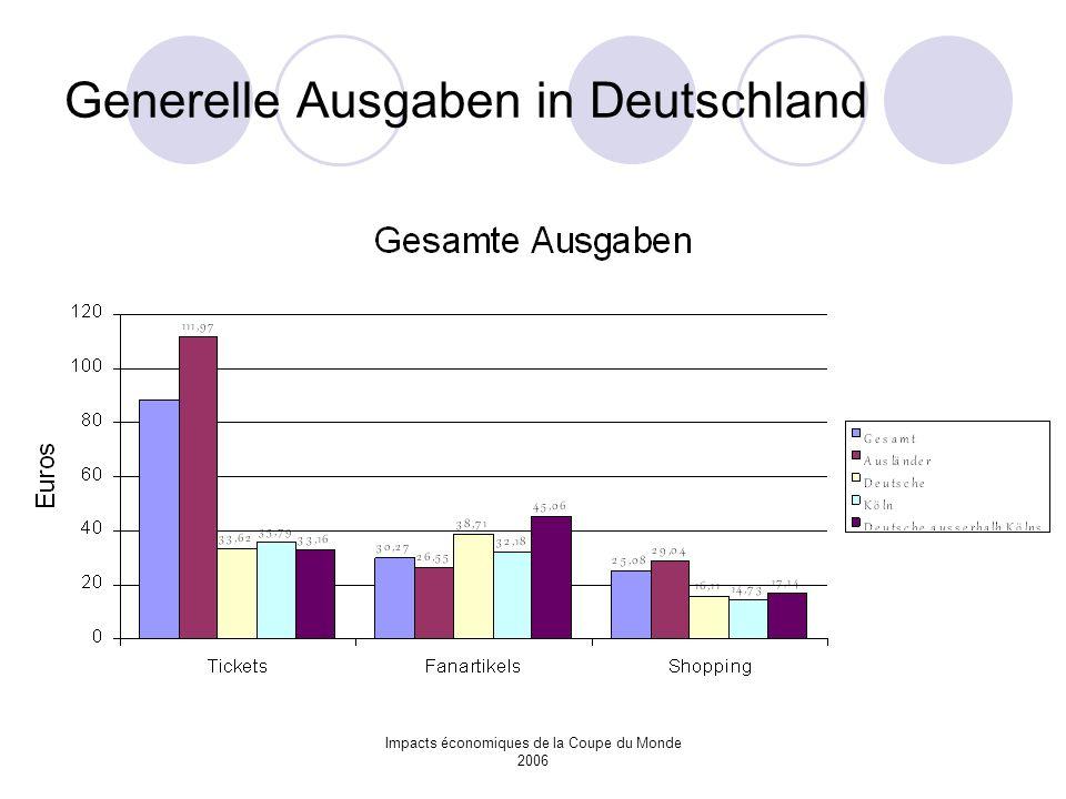 Generelle Ausgaben in Deutschland