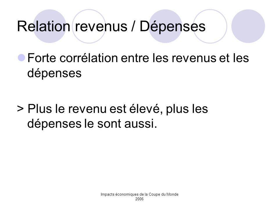 Relation revenus / Dépenses