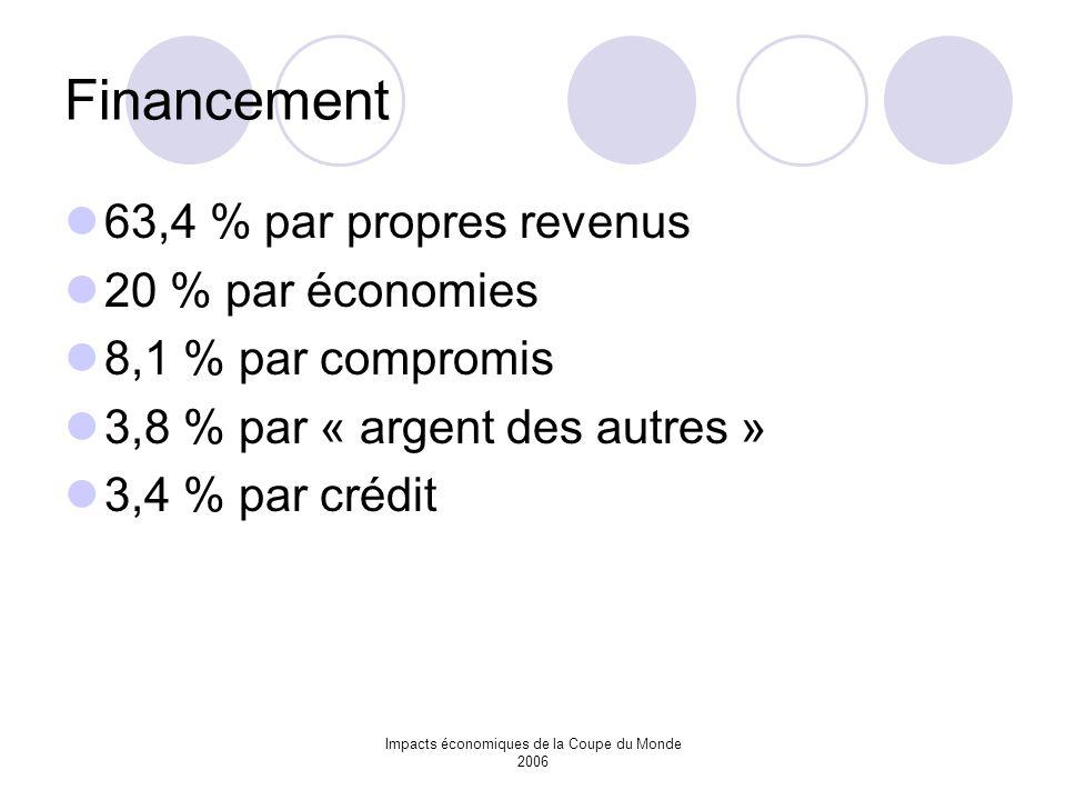 Impacts économiques de la Coupe du Monde 2006